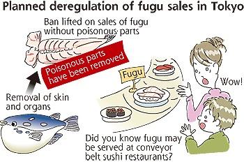 New Fugu Regulations, Tokyo, Japan