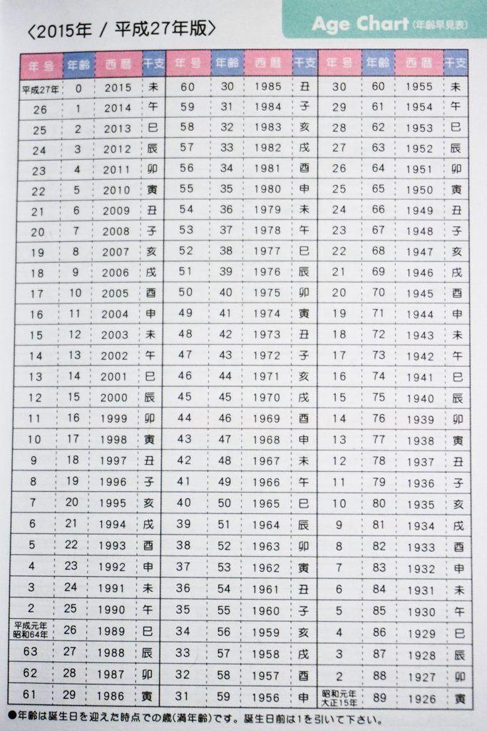 Japanese Calendar Year : How to read a japanese calendar
