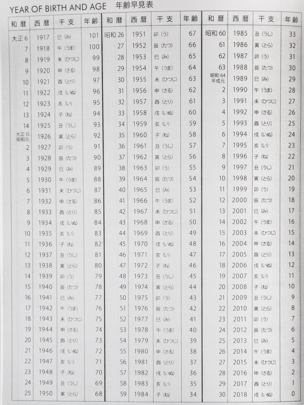 japanese year of birth age chart